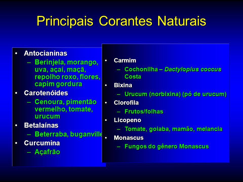 Principais Corantes Naturais