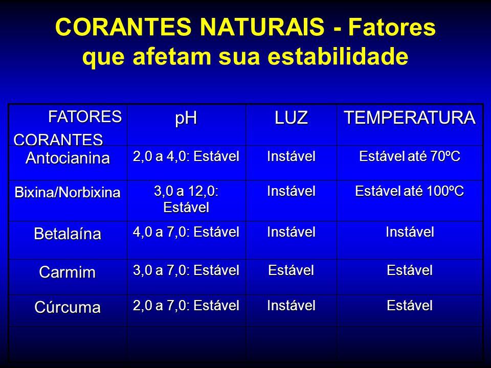 CORANTES NATURAIS - Fatores que afetam sua estabilidade