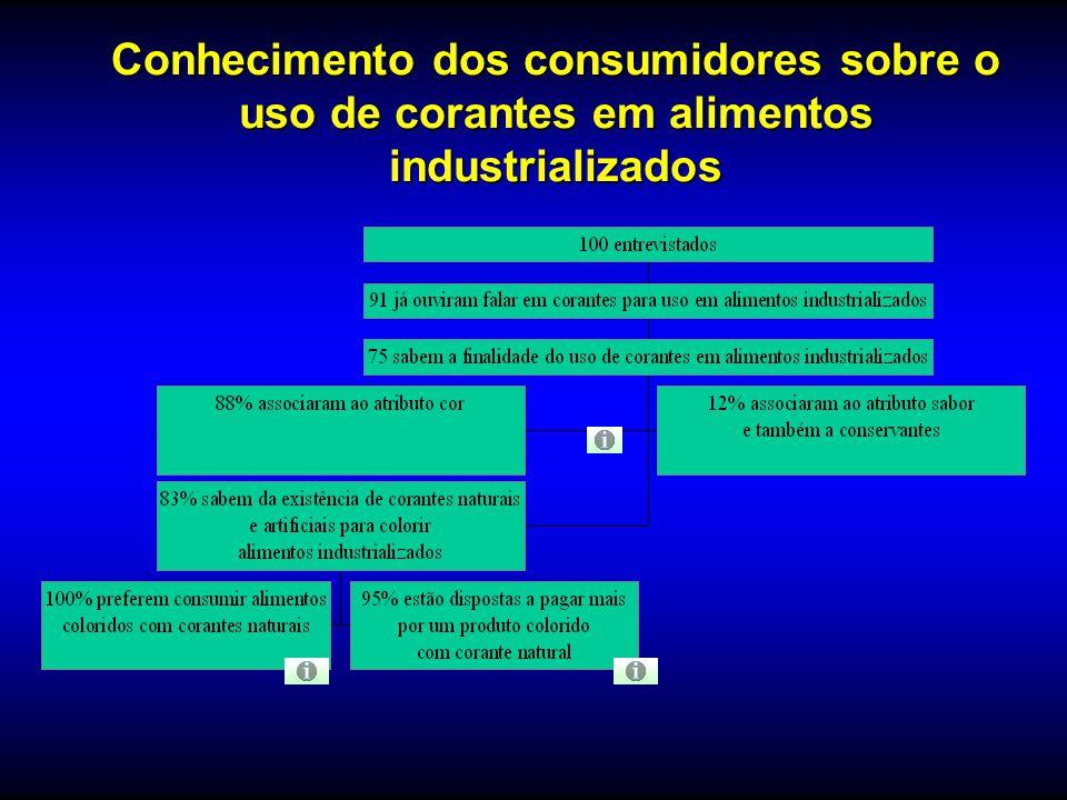 Conhecimento dos consumidores sobre o uso de corantes em alimentos industrializados