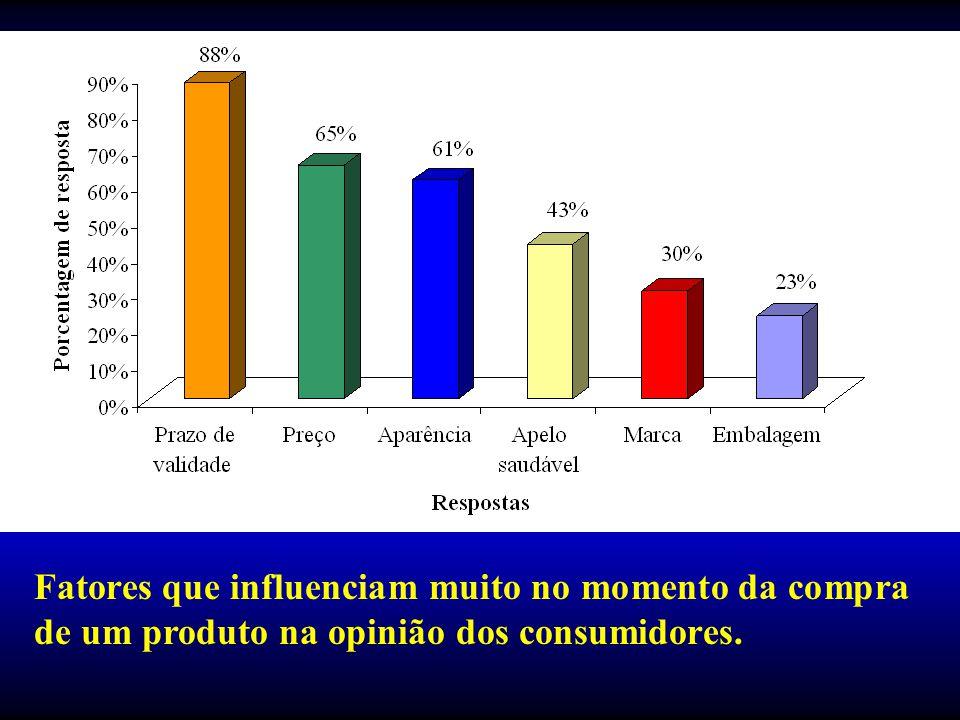 Fatores que influenciam muito no momento da compra de um produto na opinião dos consumidores.