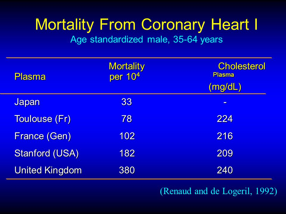 Mortality From Coronary Heart I Age standardized male, 35-64 years