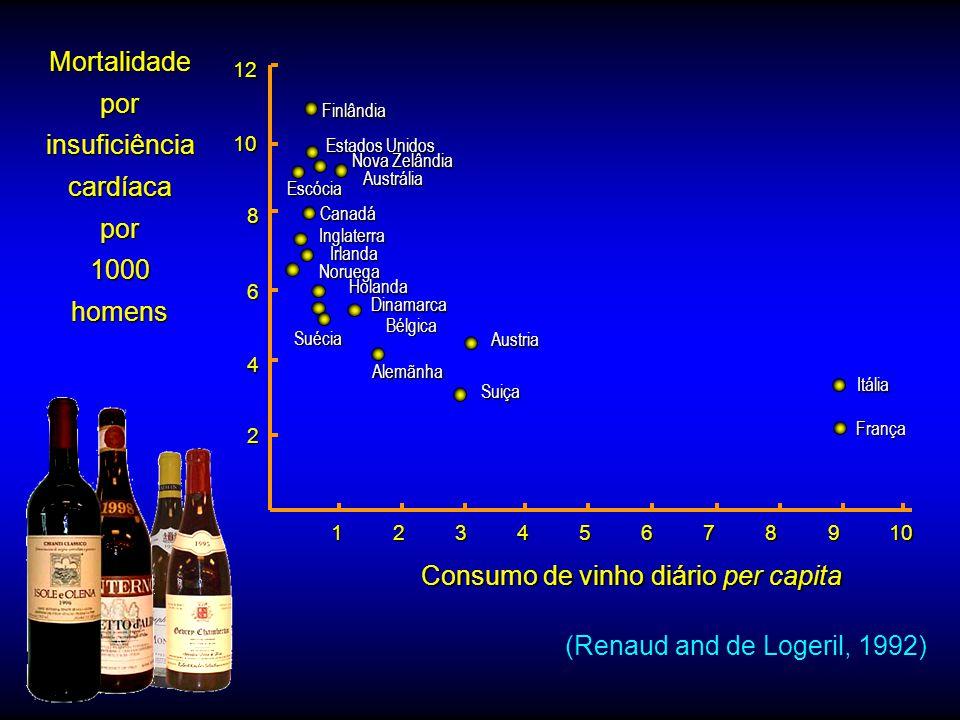 Consumo de vinho diário per capita