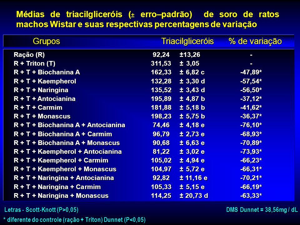 Grupos Triacilgliceróis % de variação
