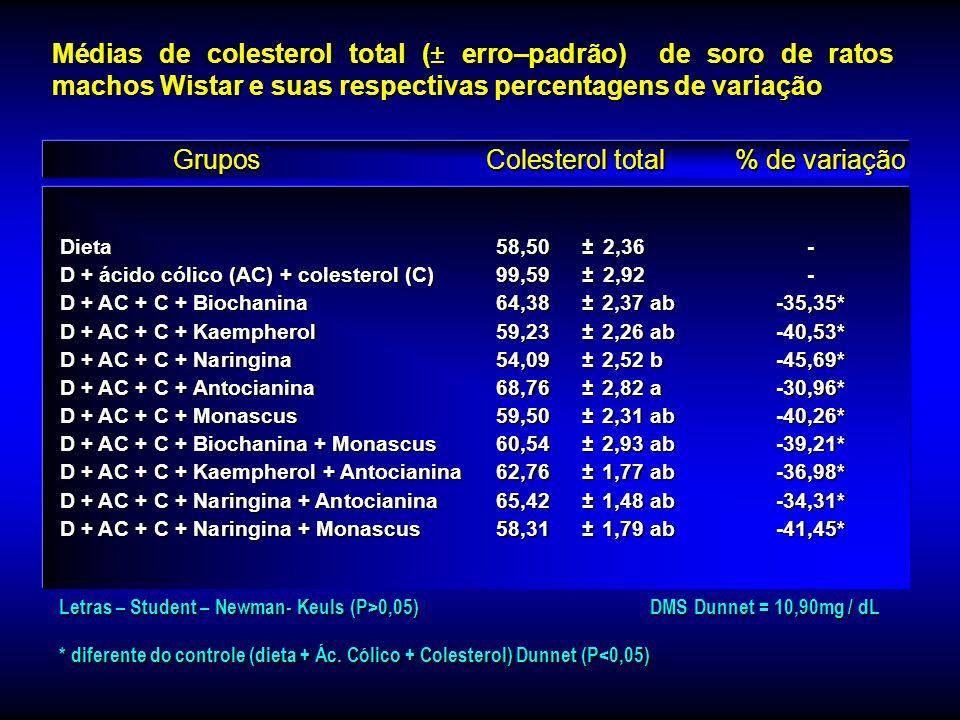 Grupos Colesterol total % de variação