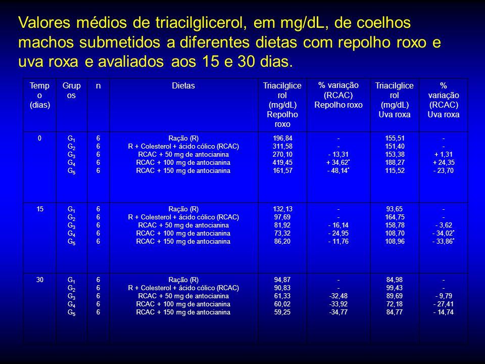 Valores médios de triacilglicerol, em mg/dL, de coelhos machos submetidos a diferentes dietas com repolho roxo e uva roxa e avaliados aos 15 e 30 dias.