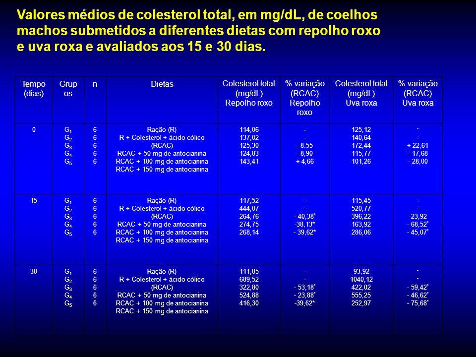Valores médios de colesterol total, em mg/dL, de coelhos machos submetidos a diferentes dietas com repolho roxo e uva roxa e avaliados aos 15 e 30 dias.