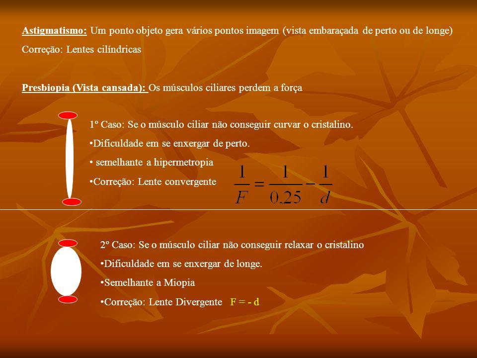 Astigmatismo: Um ponto objeto gera vários pontos imagem (vista embaraçada de perto ou de longe)