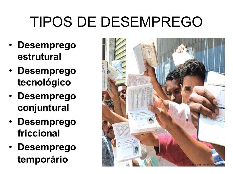 TIPOS DE DESEMPREGO Desemprego estrutural Desemprego tecnológico