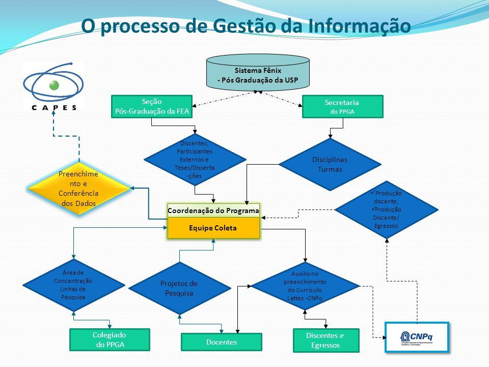 O processo de Gestão da Informação