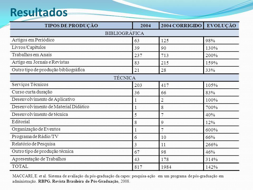 Resultados TIPOS DE PRODUÇÃO 2004 2004 CORRIGIDO EVOLUÇÃO