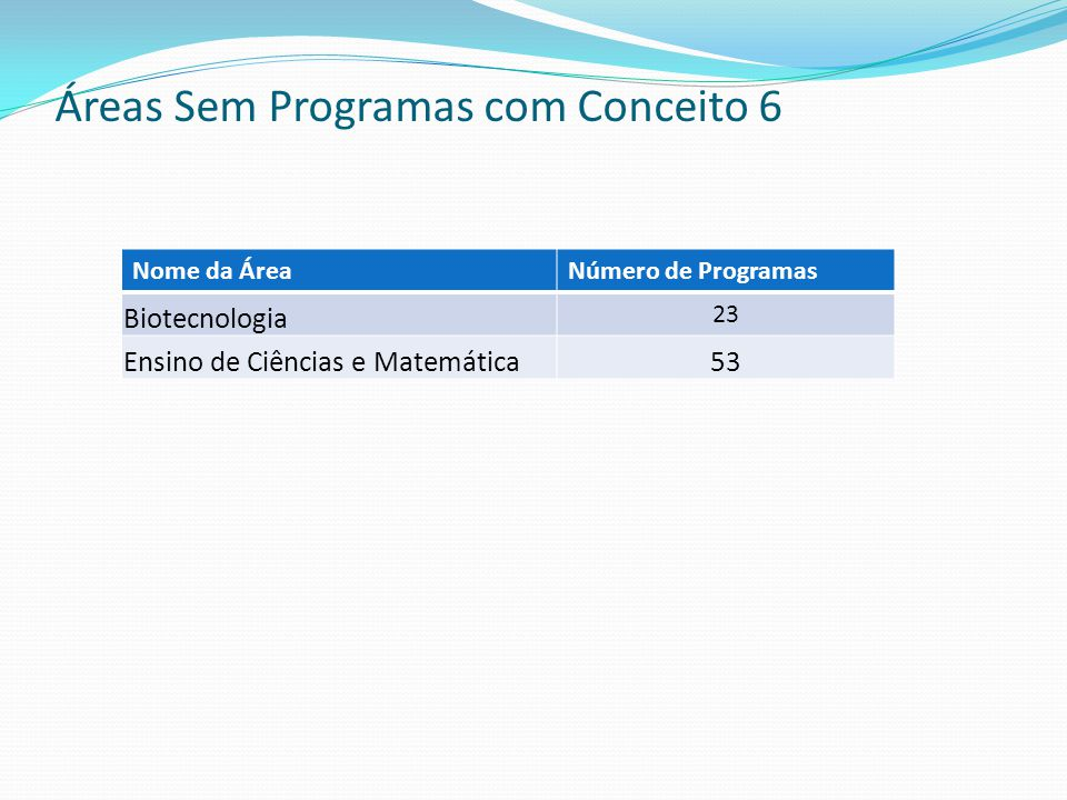 Áreas Sem Programas com Conceito 6