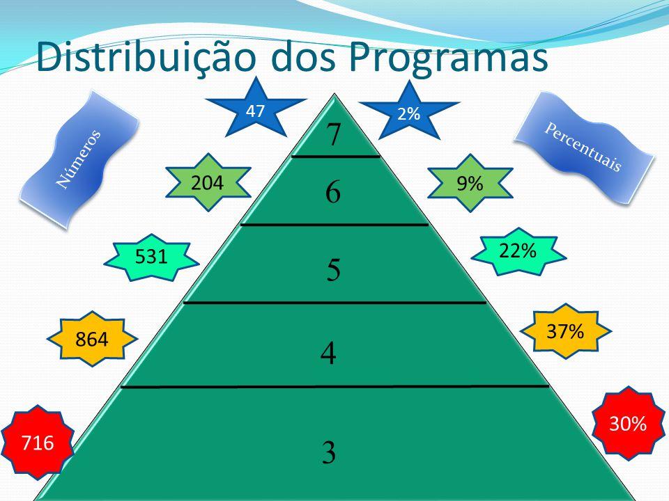 Distribuição dos Programas