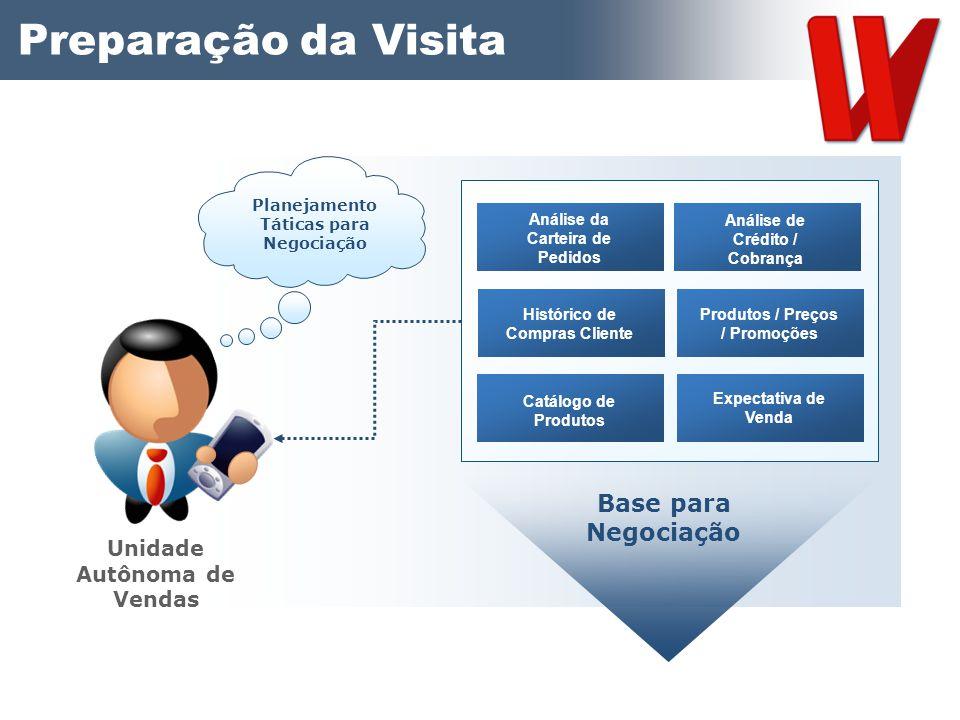 Preparação da Visita Base para Negociação Unidade Autônoma de Vendas