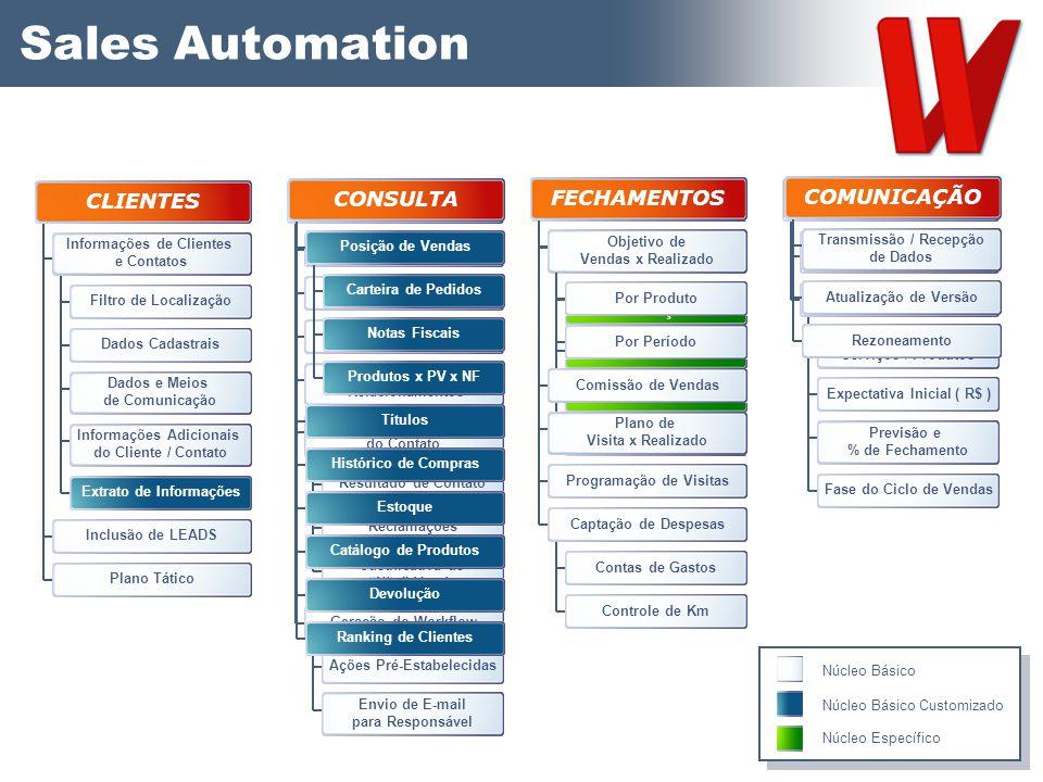 Sales Automation CLIENTES PLANEJAMENTO CONSULTA NEGOCIAÇÃO FECHAMENTOS