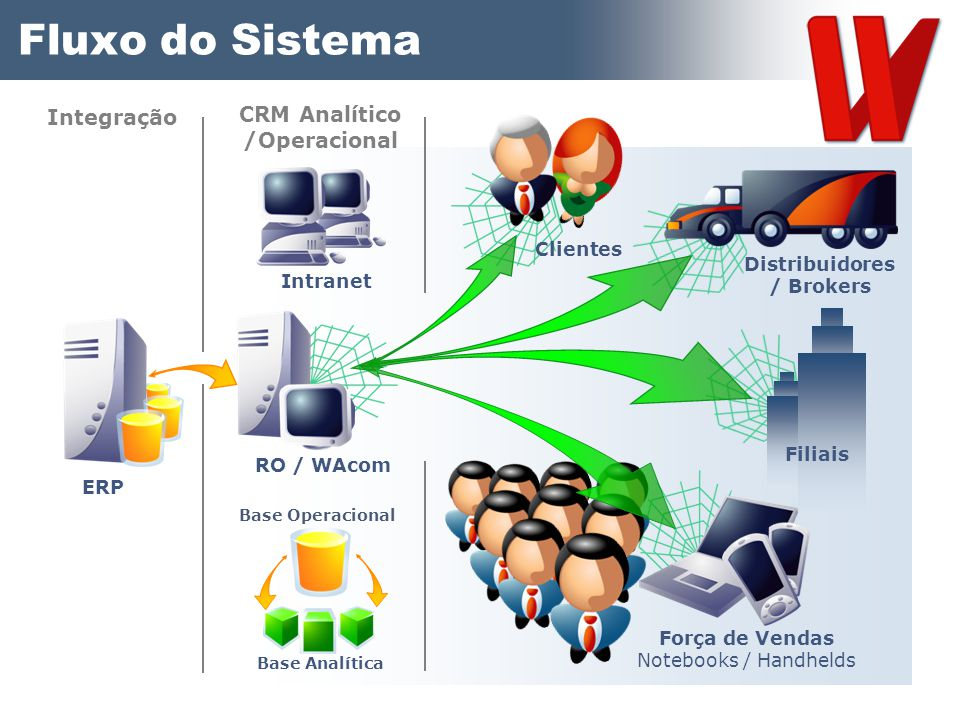 CRM Analítico /Operacional Distribuidores / Brokers