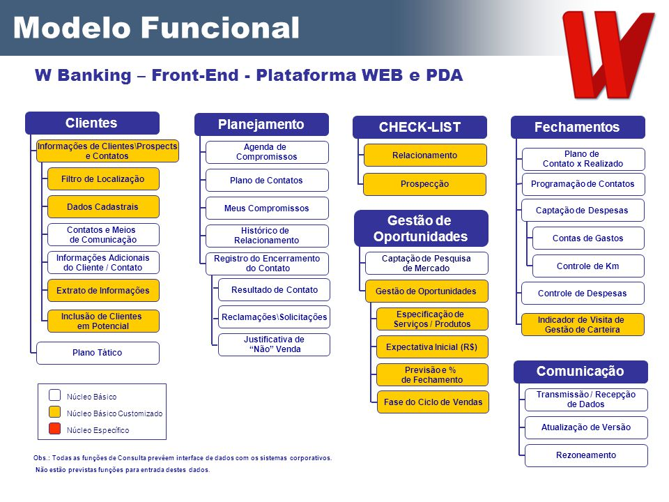 Modelo Funcional W Banking – Front-End - Plataforma WEB e PDA Clientes