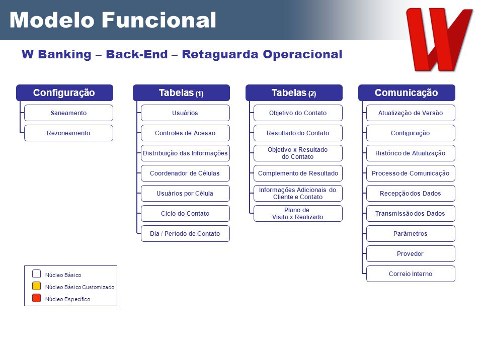 Modelo Funcional W Banking – Back-End – Retaguarda Operacional