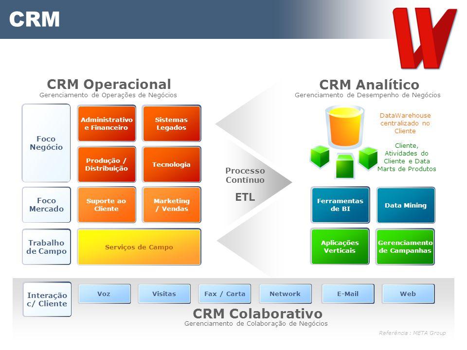 CRM CRM Operacional CRM Analítico CRM Colaborativo ETL