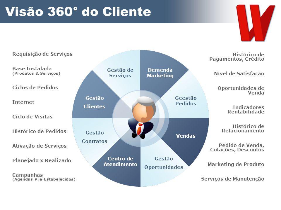 Visão 360° do Cliente Requisição de Serviços