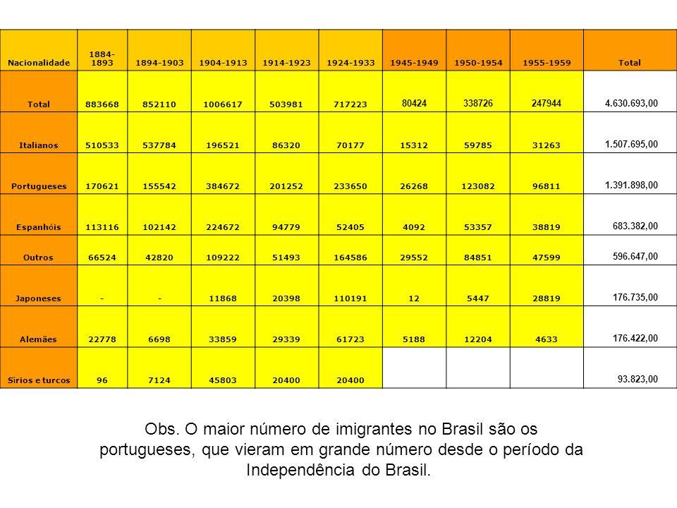 Nacionalidade 1884-1893. 1894-1903. 1904-1913. 1914-1923. 1924-1933. 1945-1949. 1950-1954. 1955-1959.
