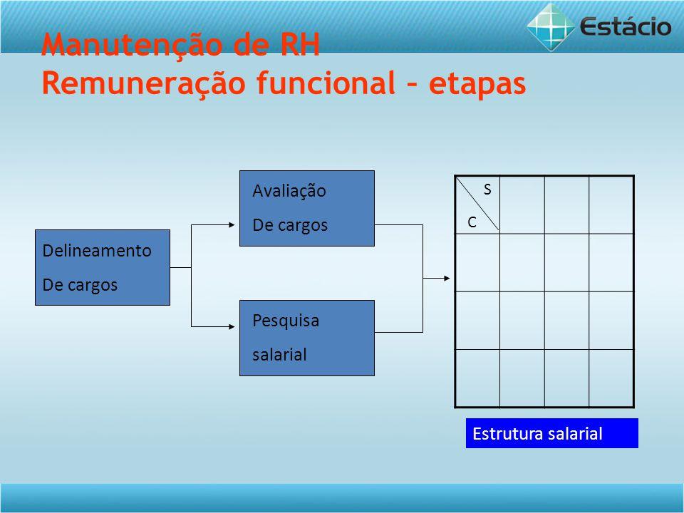 Manutenção de RH Remuneração funcional – etapas