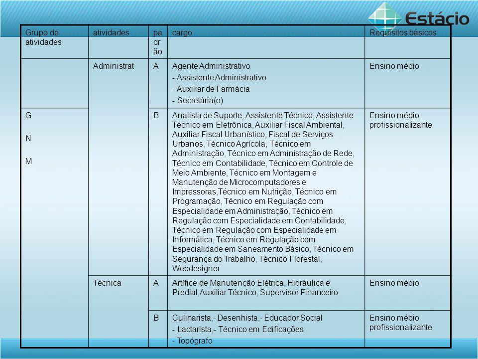 Grupo de atividades atividades. padrão. cargo. Requisitos básicos. Administrat. A. Agente Administrativo.