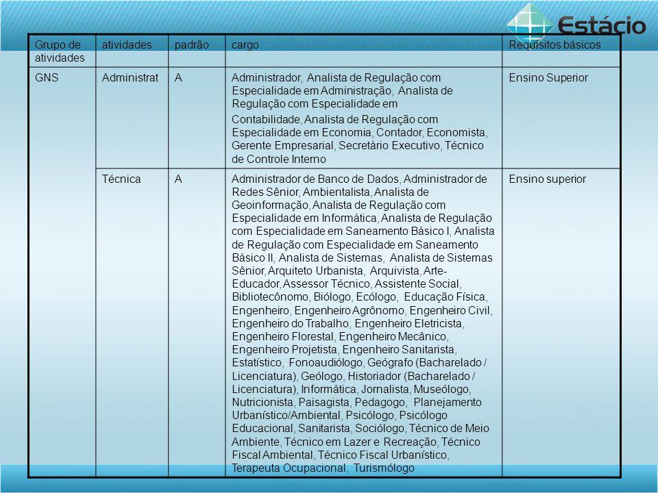 Grupo de atividades atividades. padrão. cargo. Requisitos básicos. GNS. Administrat. A.