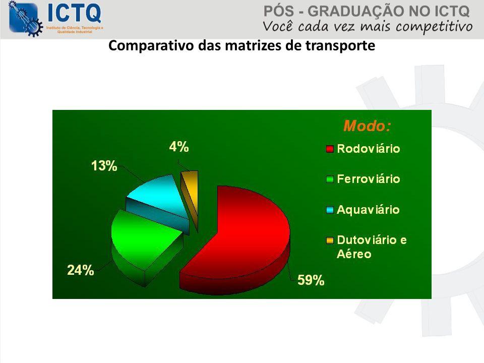 Comparativo das matrizes de transporte