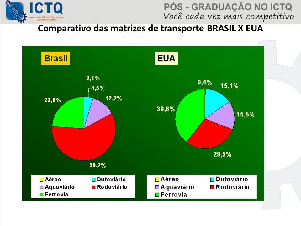 Comparativo das matrizes de transporte BRASIL X EUA
