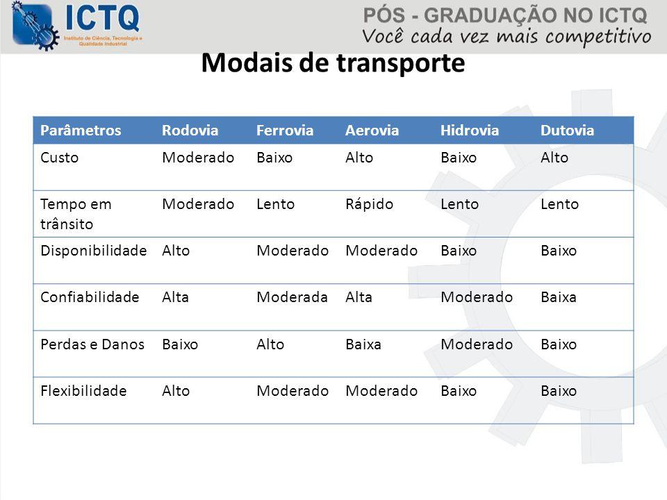 Modais de transporte Parâmetros Rodovia Ferrovia Aerovia Hidrovia