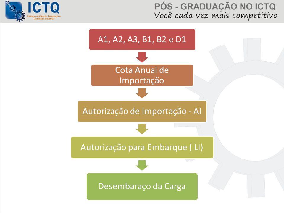 Cota Anual de Importação Autorização de Importação - AI