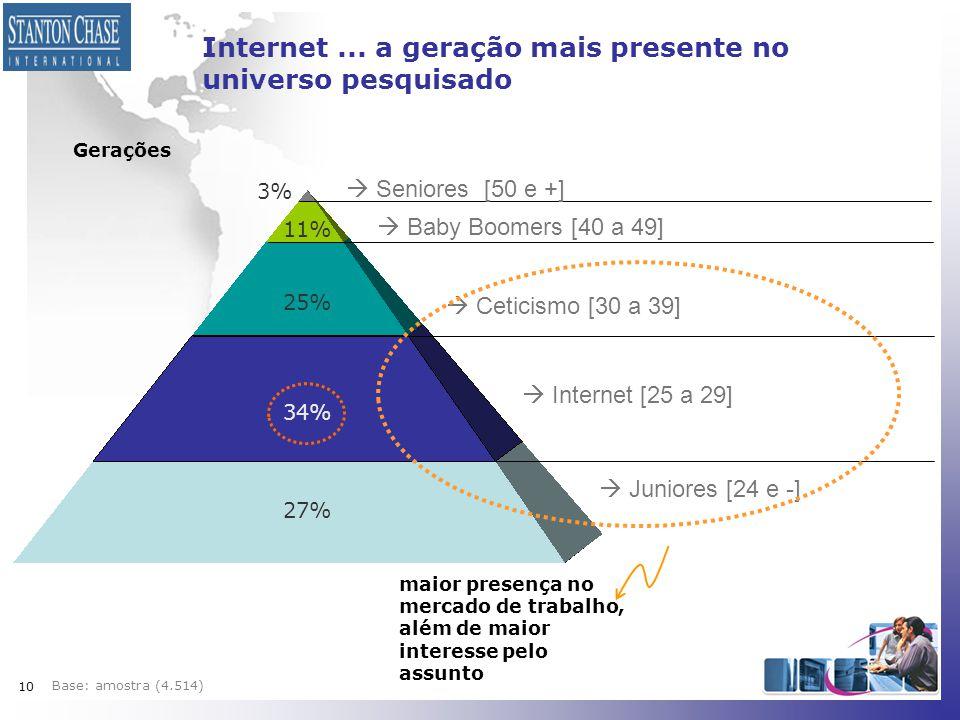 Internet ... a geração mais presente no universo pesquisado