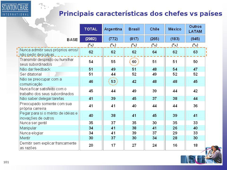 Principais características dos chefes vs países