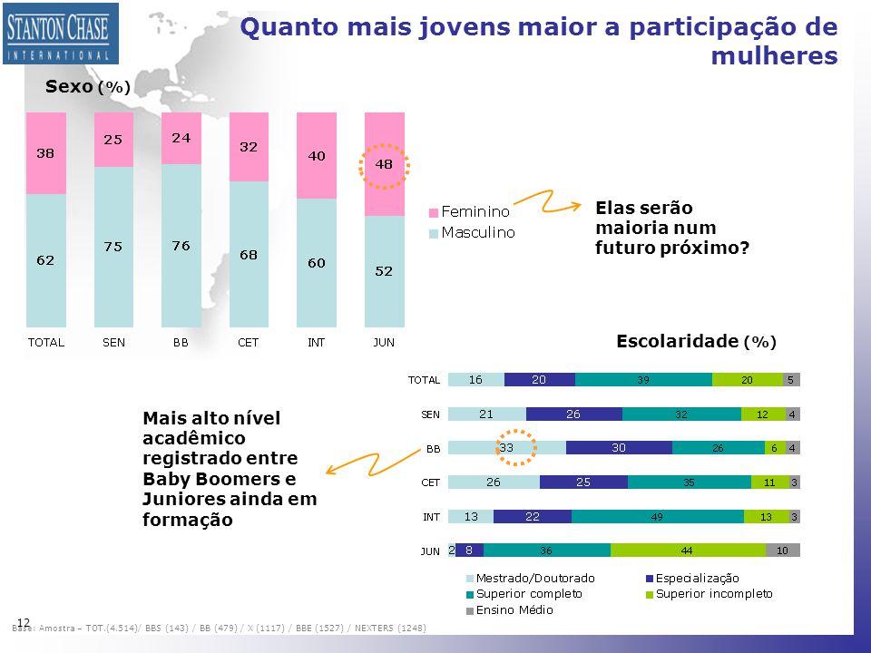 Quanto mais jovens maior a participação de mulheres