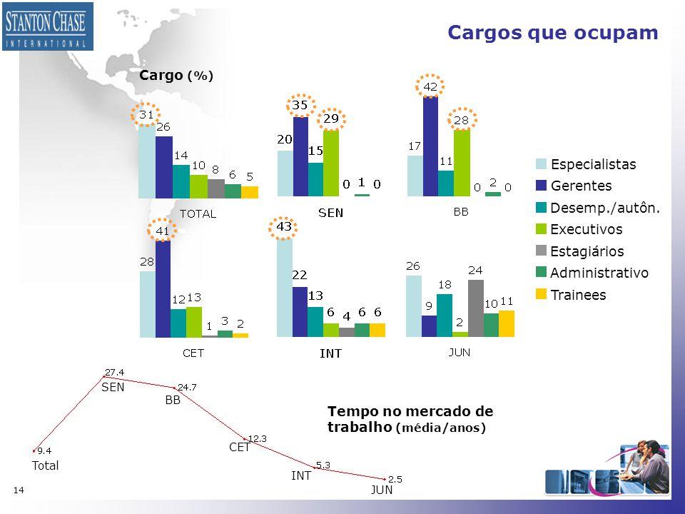 Cargos que ocupam Cargo (%) Especialistas Gerentes Desemp./autôn.