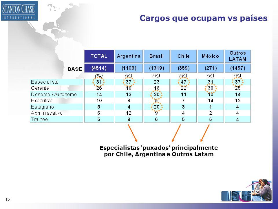 Cargos que ocupam vs países