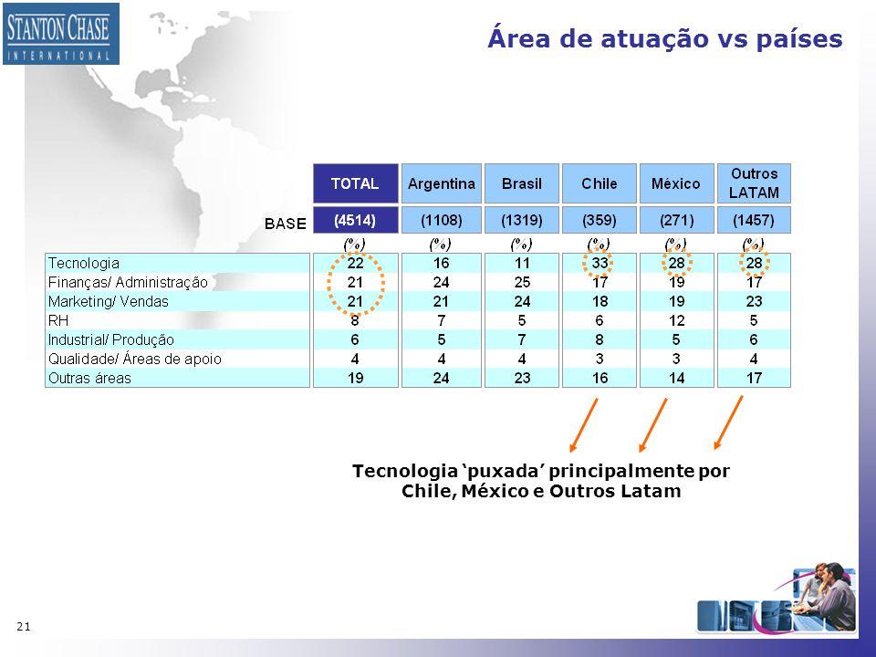 Área de atuação vs países
