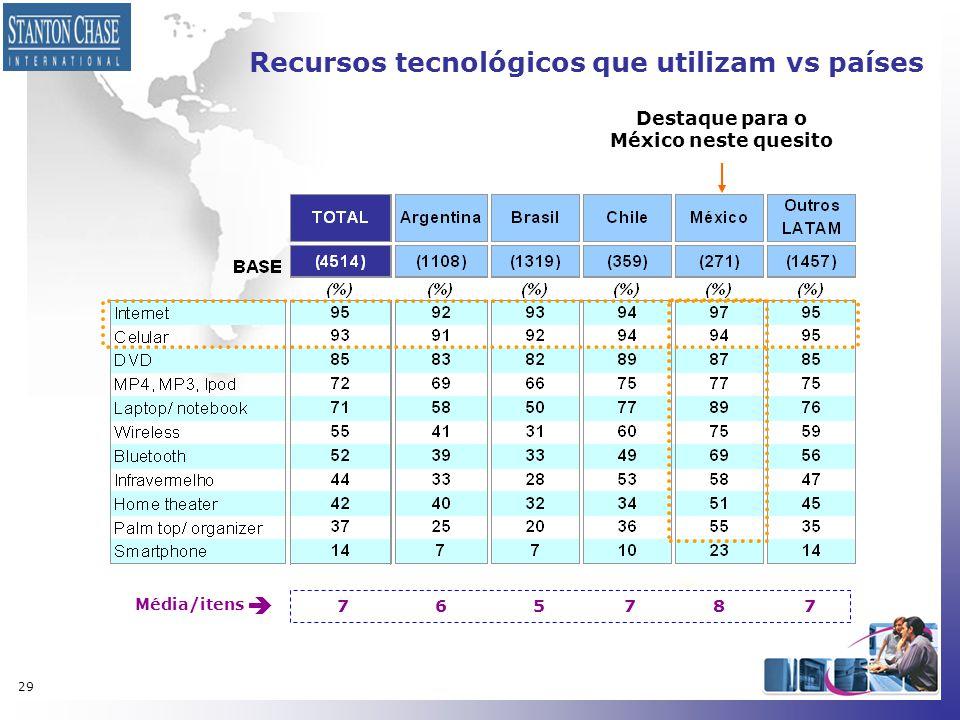 Recursos tecnológicos que utilizam vs países