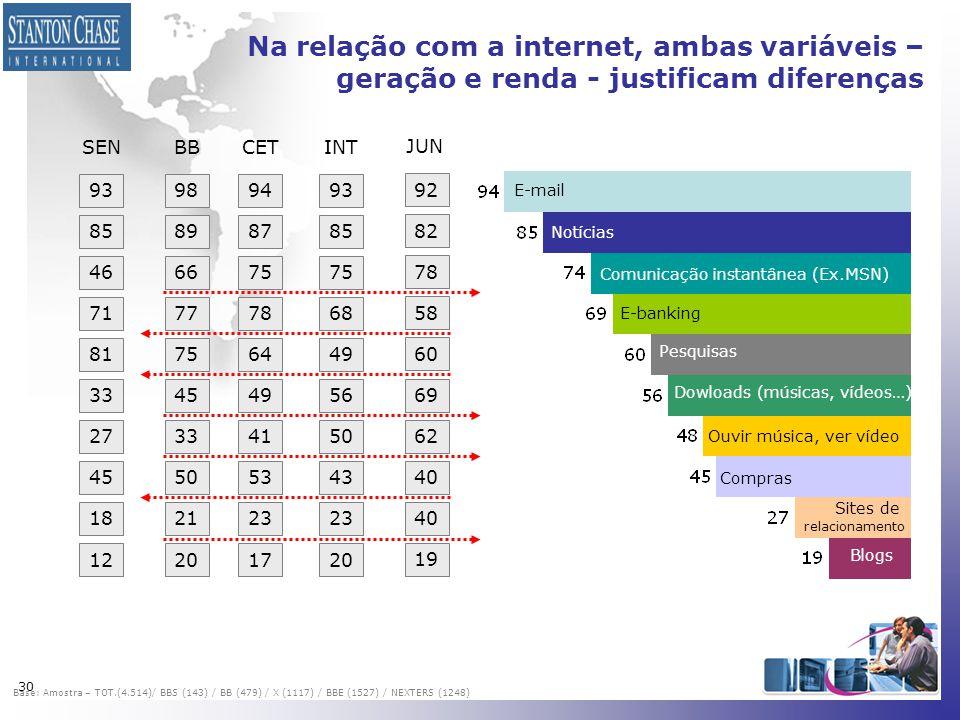 Na relação com a internet, ambas variáveis – geração e renda - justificam diferenças