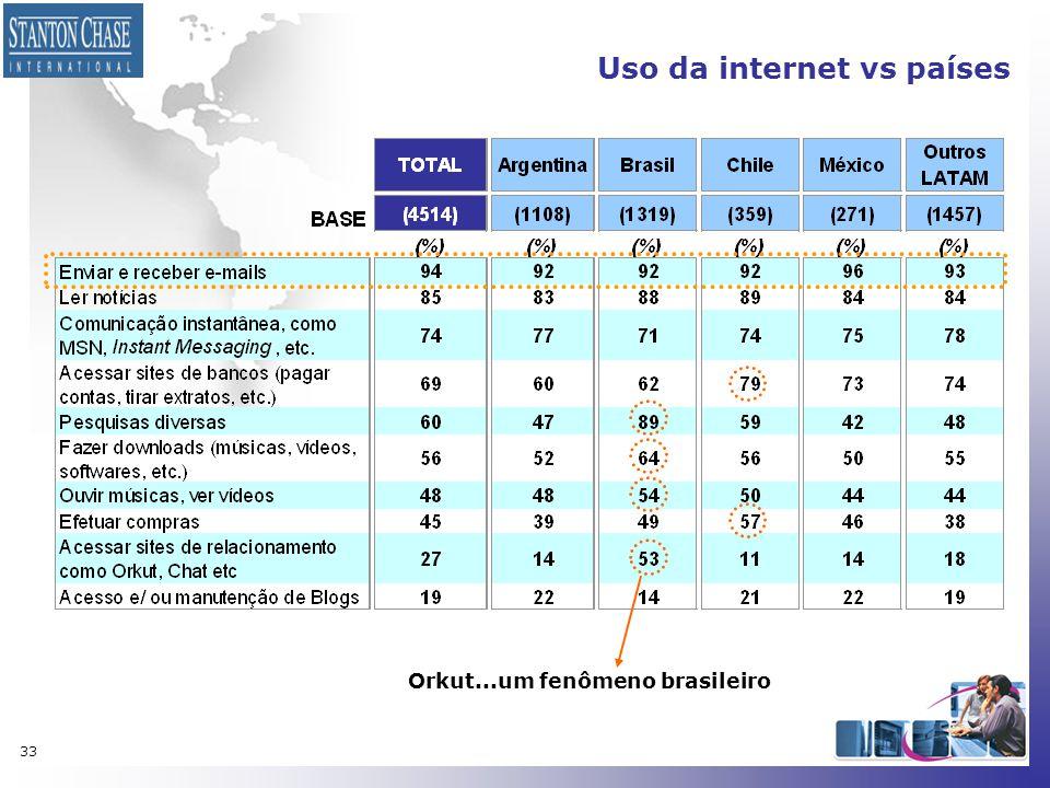 Uso da internet vs países