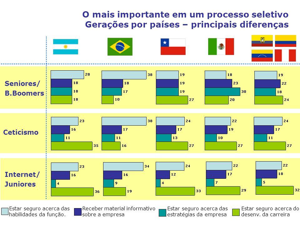 O mais importante em um processo seletivo Gerações por países – principais diferenças