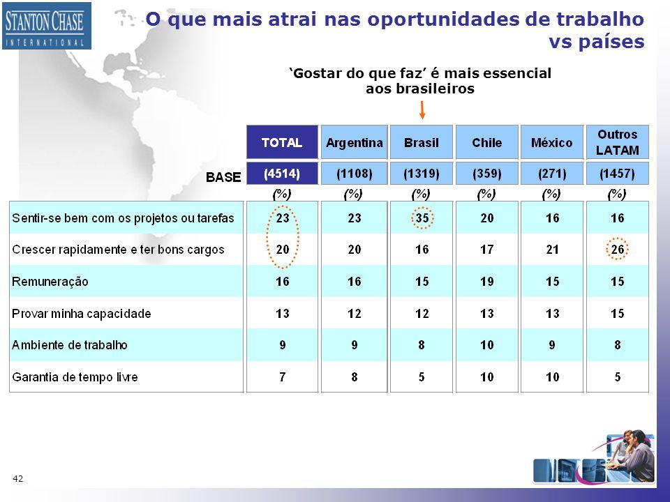 O que mais atrai nas oportunidades de trabalho vs países