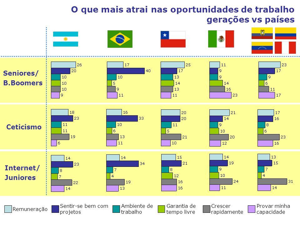 O que mais atrai nas oportunidades de trabalho gerações vs países