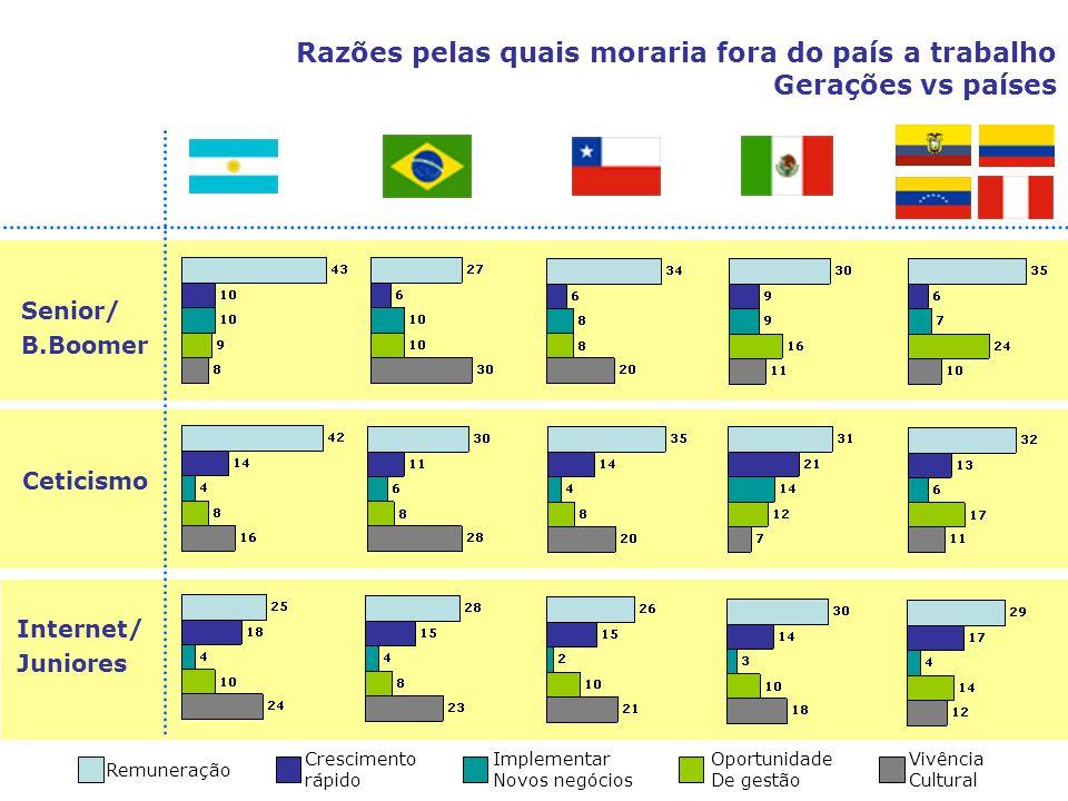 Razões pelas quais moraria fora do país a trabalho Gerações vs países