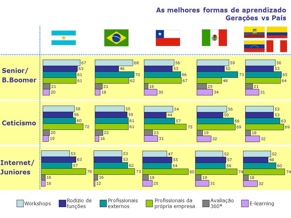 As melhores formas de aprendizado Gerações vs País