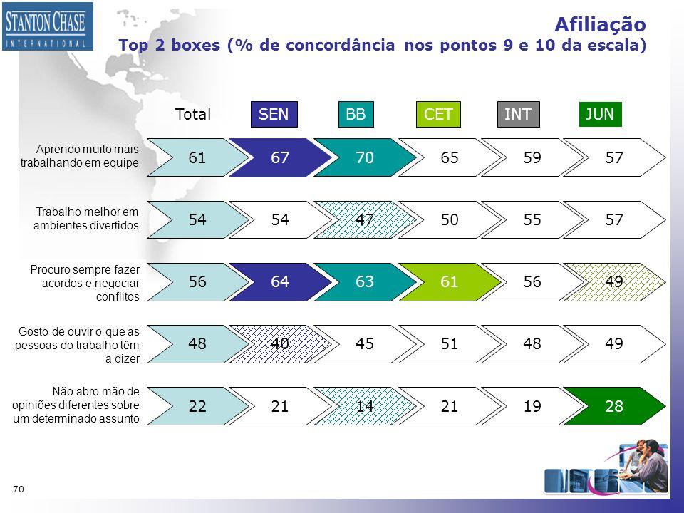 Afiliação Top 2 boxes (% de concordância nos pontos 9 e 10 da escala)