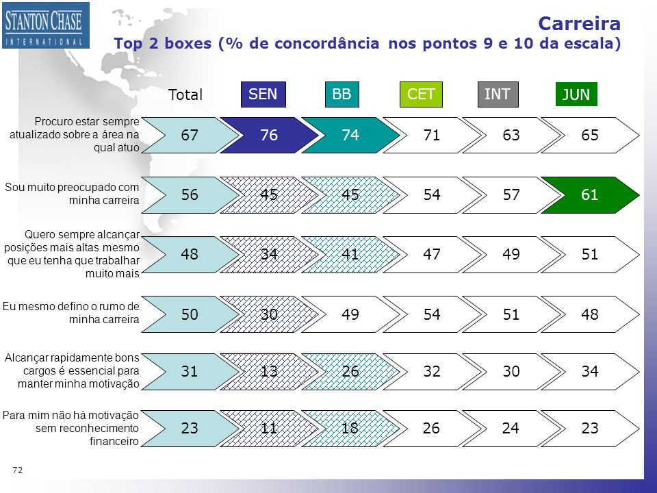 Carreira Top 2 boxes (% de concordância nos pontos 9 e 10 da escala)