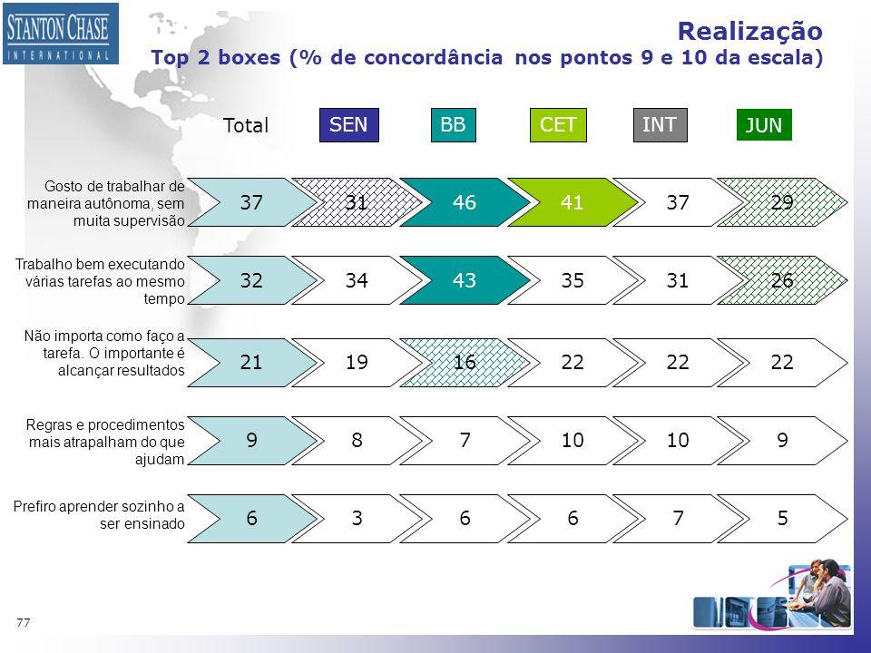 Realização Top 2 boxes (% de concordância nos pontos 9 e 10 da escala)