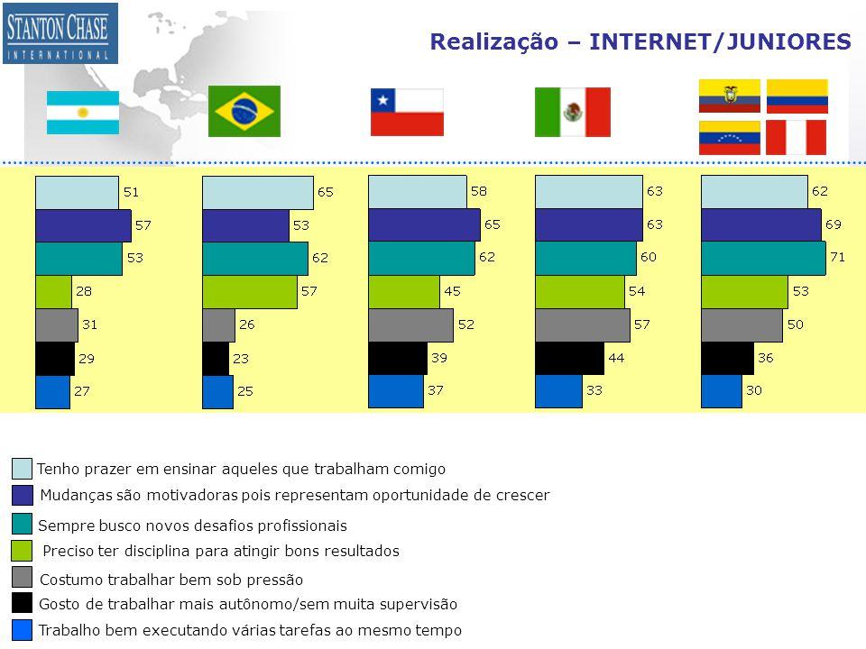Realização – INTERNET/JUNIORES