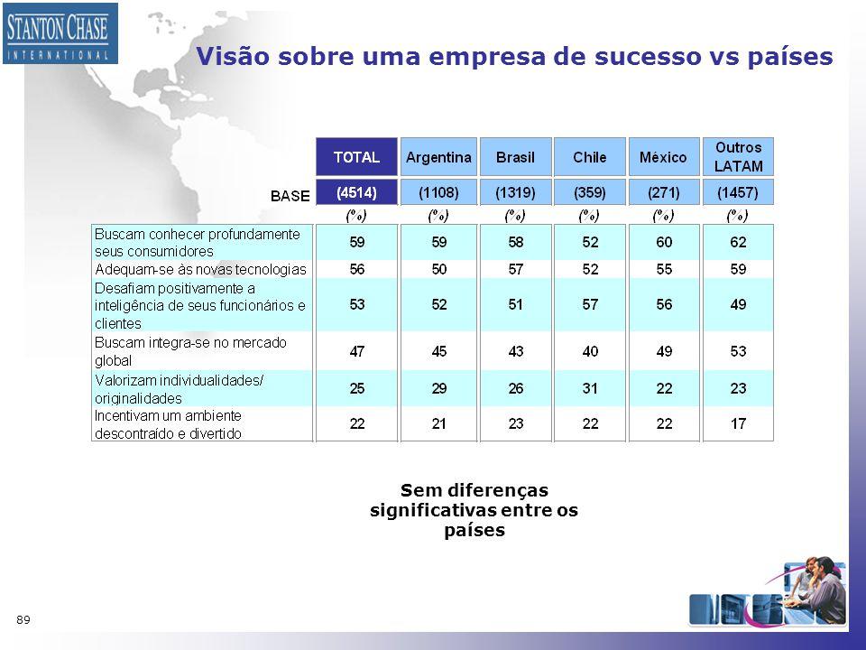 Visão sobre uma empresa de sucesso vs países